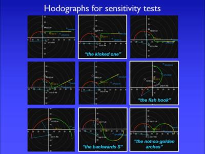 hodograph_matrix.png