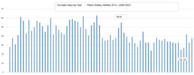 tornadodays.PNG