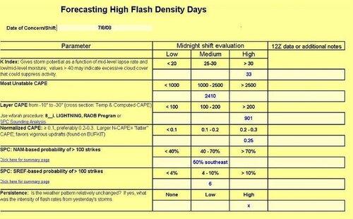 lightning checklist.jpg