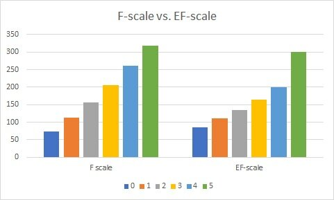 F-scale vs. EF-scale.jpg