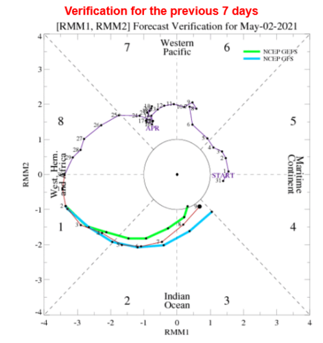 Screenshot_2021-05-10 Climate Prediction Center - Daily MJO Indices.png