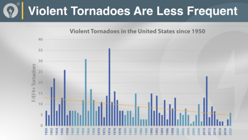 violent tornadoes are less frequent 2020.png